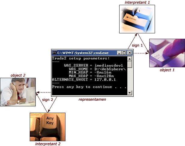 semiosis_example